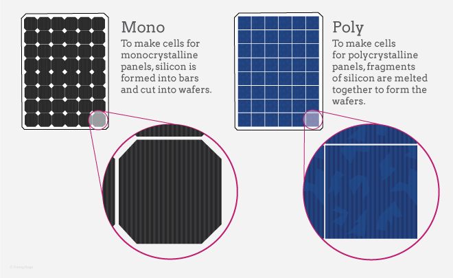Mono vs poly solar PV cells