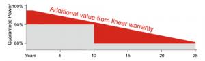Solar panel performance degradation warranty