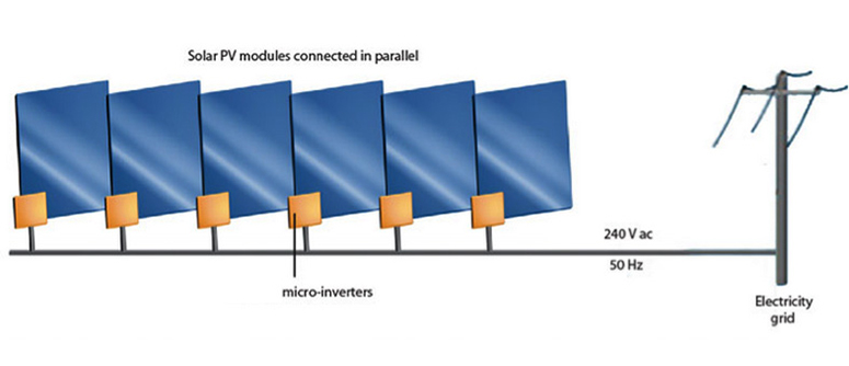 Diagram of Microinverters