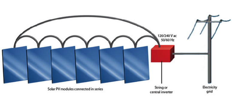 Diagram of String inverter set up