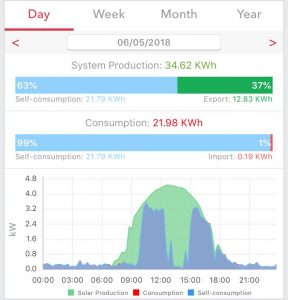 daily monitoring of solar pv system