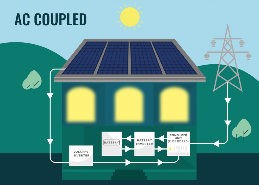 Solar Battery Storage: Including Tesla Powerwall, LG Chem