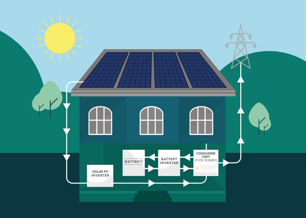 circuit diagram of how Solar PV works with storage