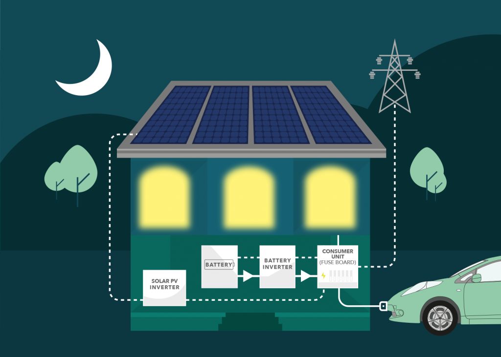 EV charging from Solar PV