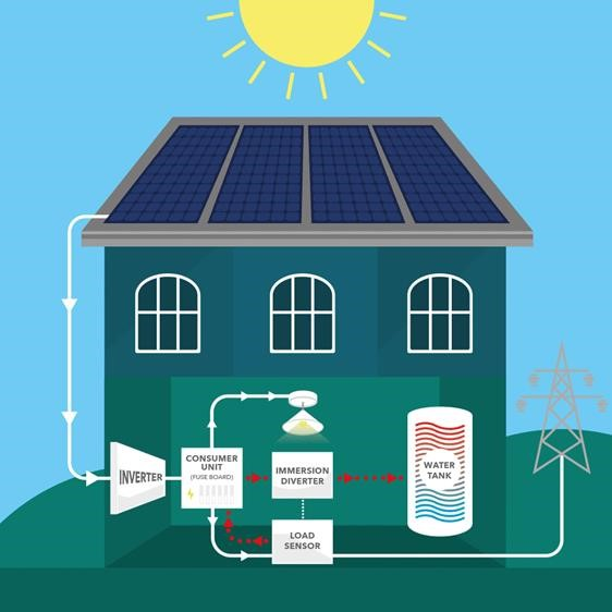 How solar pv immersion diverters work