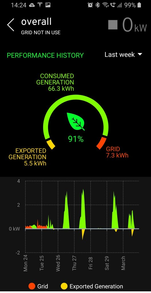 historic data monitoring Solar PV My Energi